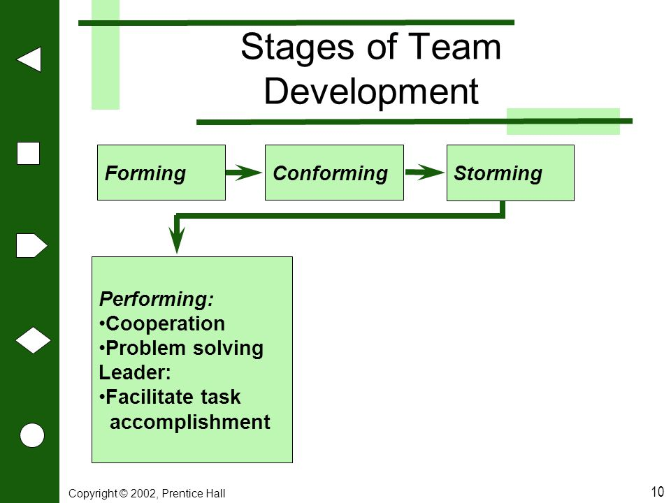 Copyright © 2002, Prentice Hall 10 Stages of Team Development FormingConforming Storming Performing: Cooperation Problem solving Leader: Facilitate ta