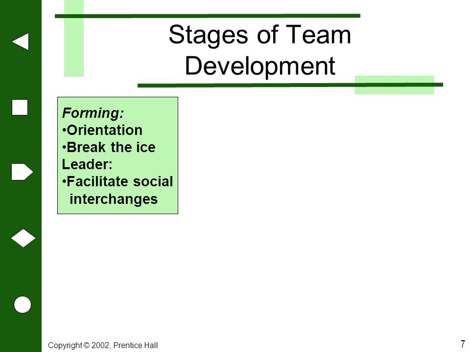 Copyright © 2002, Prentice Hall 7 Stages of Team Development Forming: Orientation Break the ice Leader: Facilitate social interchanges