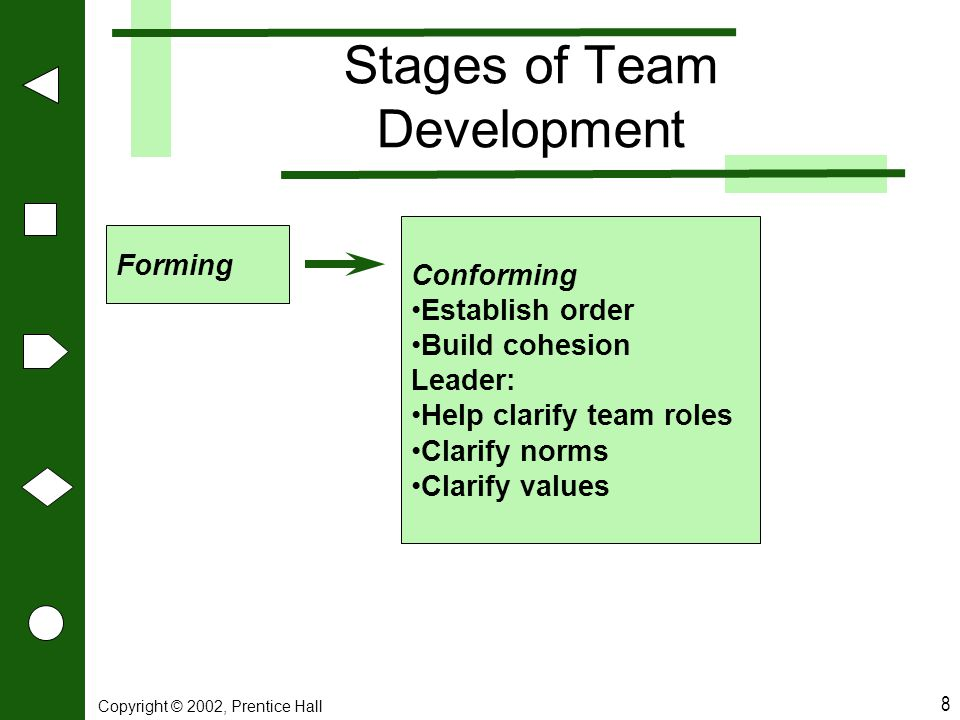 Copyright © 2002, Prentice Hall 8 Stages of Team Development Forming Conforming Establish order Build cohesion Leader: Help clarify team roles Clarify
