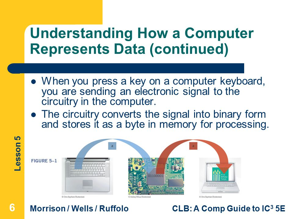 Lesson 5 Morrison / Wells / RuffoloCLB: A Comp Guide to IC 3 5E Understanding How a Computer Represents Data (continued) When you press a key on a computer keyboard, you are sending an electronic signal to the circuitry in the computer.