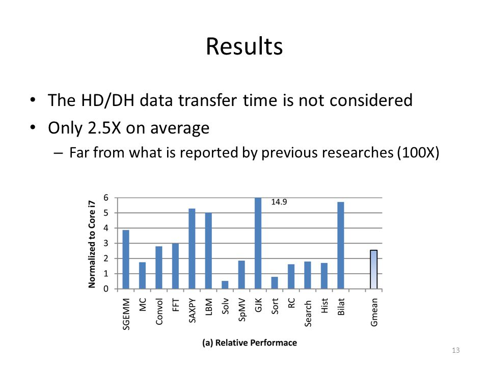 Results The HD/DH data transfer time is not considered Only 2.5X on average – Far from what is reported by previous researches (100X) 13