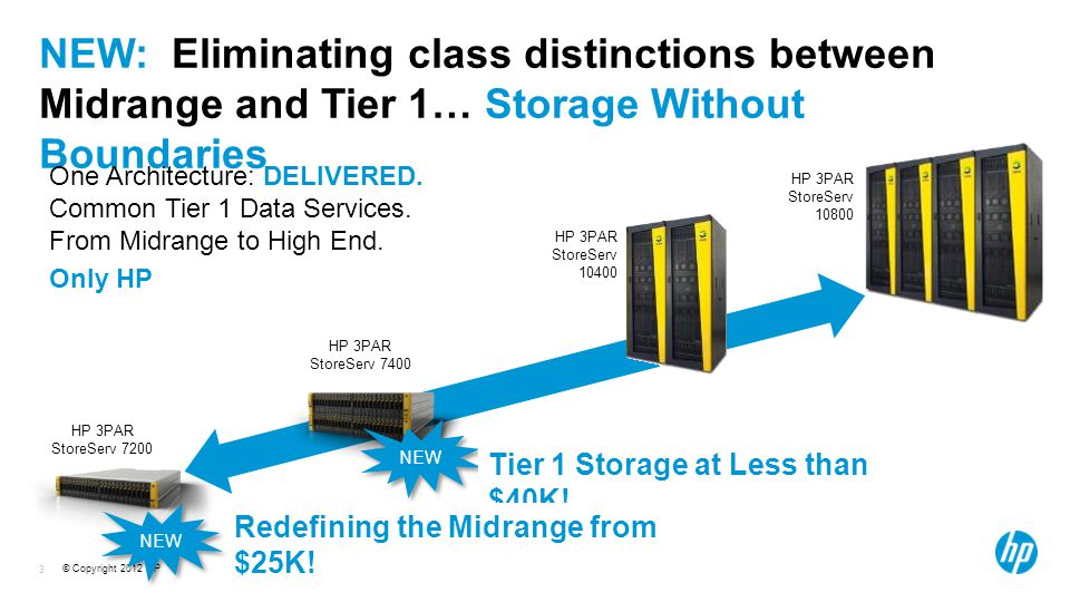 © Copyright 2012 HP 3 NEW: Eliminating class distinctions between Midrange and Tier 1… Storage Without Boundaries HP 3PAR StoreServ HP 3PAR StoreServ HP 3PAR StoreServ 7400 HP 3PAR StoreServ 7200 One Architecture: DELIVERED.