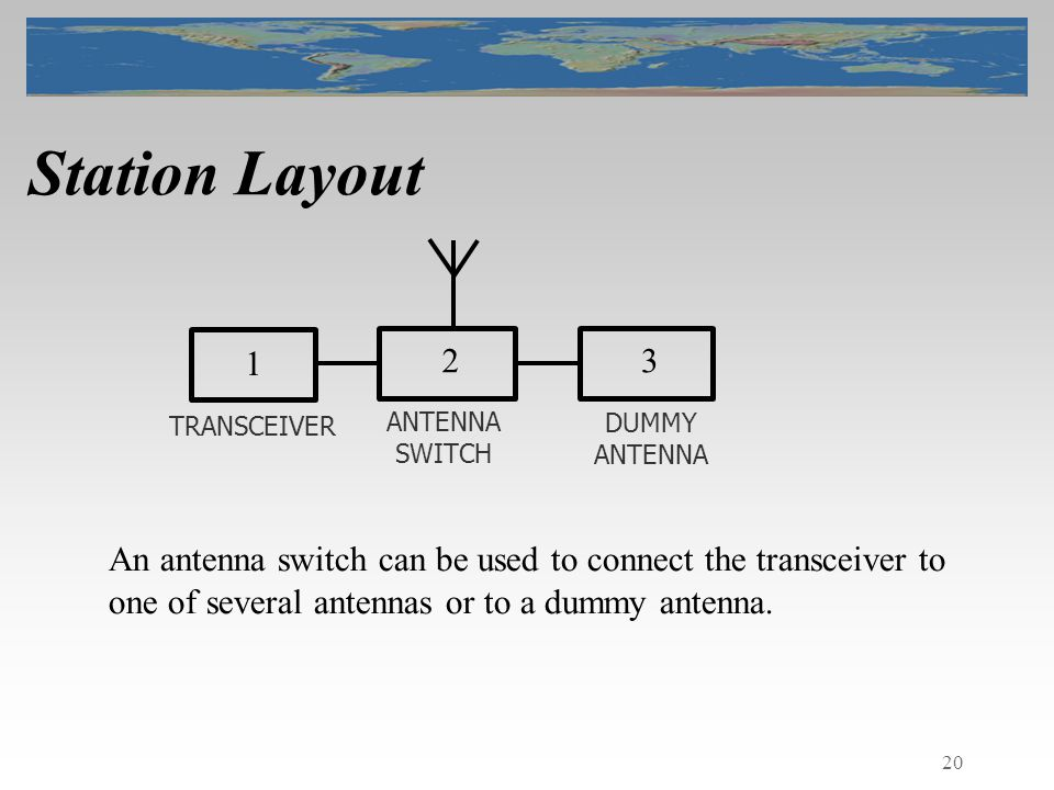 20 Station Layout TRANSCEIVER An antenna switch can be used to connect the transceiver to one of several antennas or to a dummy antenna.