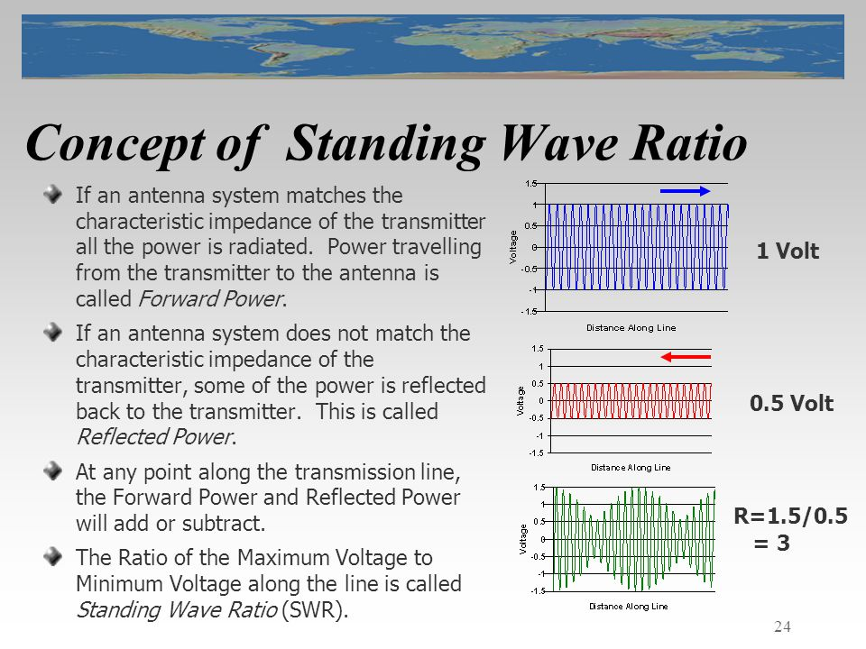 24 Concept of Standing Wave Ratio If an antenna system matches the characteristic impedance of the transmitter all the power is radiated.