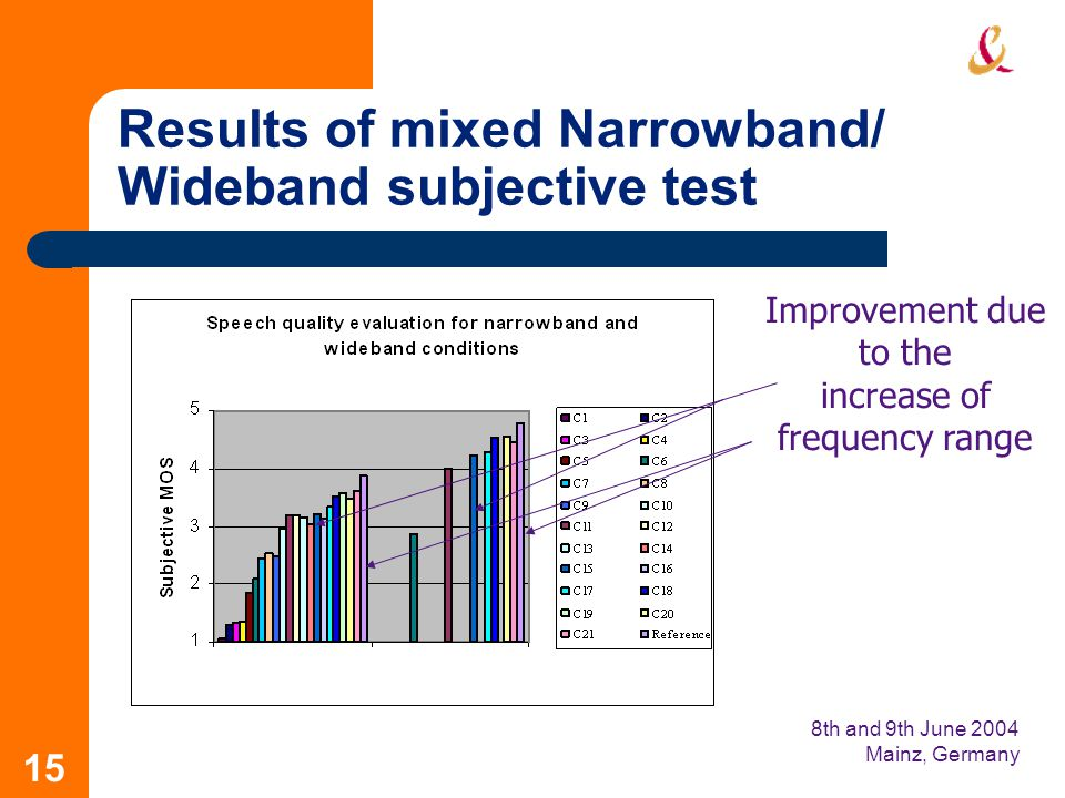 8th and 9th June 2004 Mainz, Germany 15 Results of mixed Narrowband/ Wideband subjective test Improvement due to the increase of frequency range