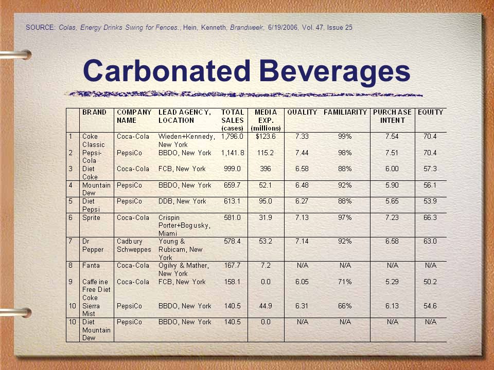 Carbonated Beverages SOURCE: Colas, Energy Drinks Swing for Fences., Hein, Kenneth, Brandweek, 6/19/2006, Vol.