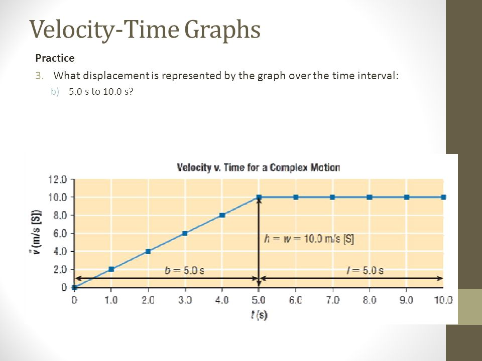 Velocity-Time Graphs Practice 3.What displacement is represented by the graph over the time interval: b)5.0 s to 10.0 s