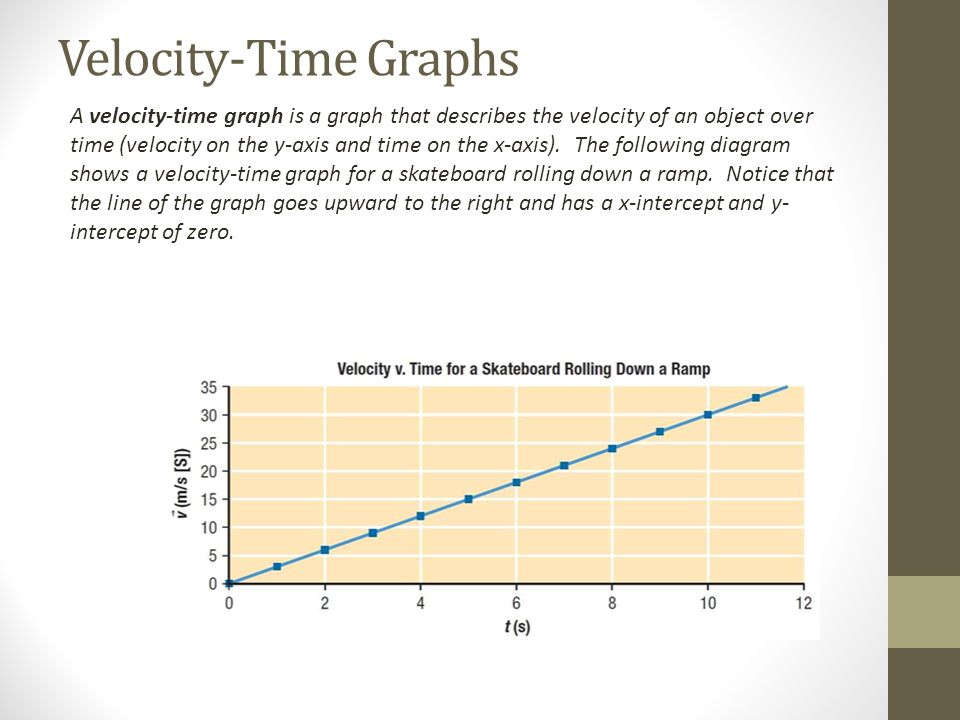 Velocity-Time Graphs A velocity-time graph is a graph that describes the velocity of an object over time (velocity on the y-axis and time on the x-axis).