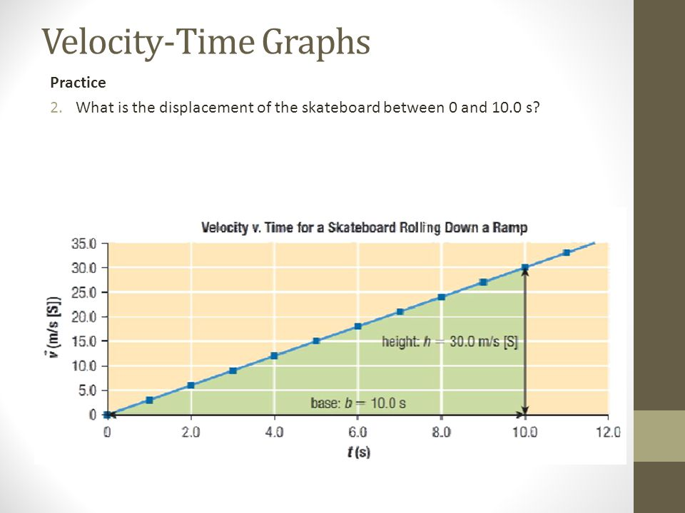Velocity-Time Graphs Practice 2.What is the displacement of the skateboard between 0 and 10.0 s