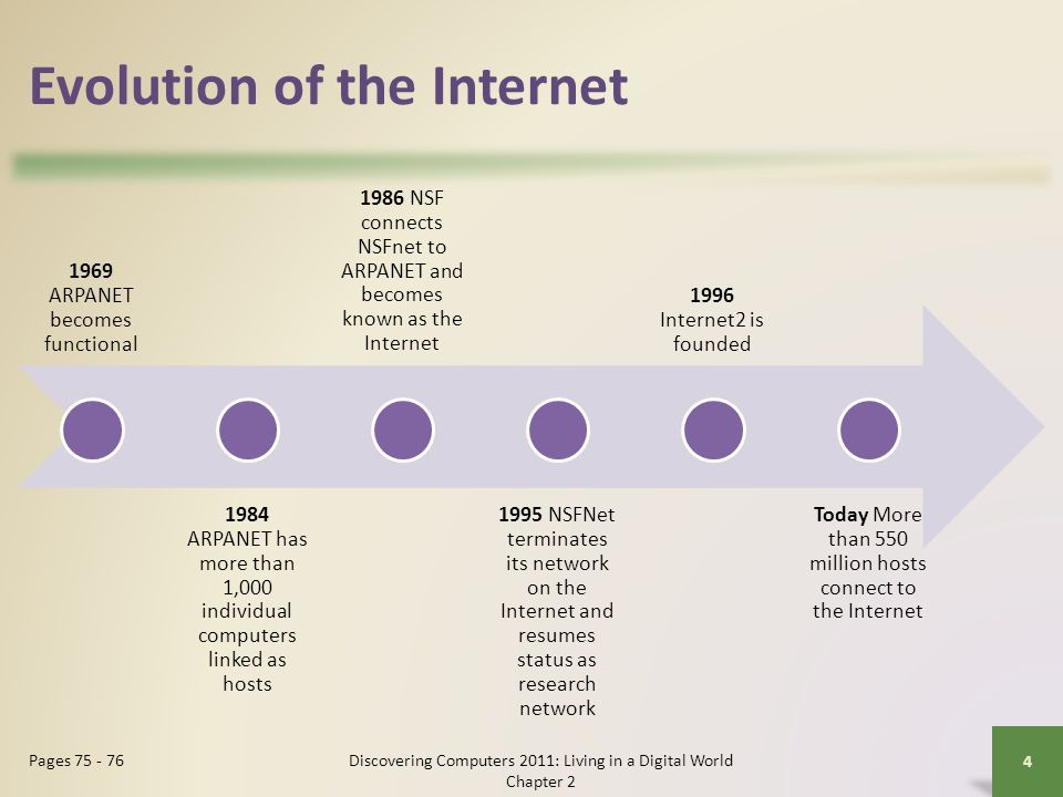Evolution of the Internet 1969 ARPANET becomes functional 1984 ARPANET has more than 1,000 individual computers linked as hosts 1986 NSF connects NSFnet to ARPANET and becomes known as the Internet 1995 NSFNet terminates its network on the Internet and resumes status as research network 1996 Internet2 is founded Today More than 550 million hosts connect to the Internet Discovering Computers 2011: Living in a Digital World Chapter 2 4 Pages