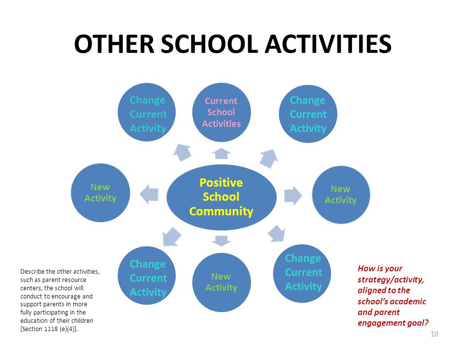 OTHER SCHOOL ACTIVITIES Positive School Community Current School Activities New Activity Change Current Activity Describe the other activities, such as parent resource centers, the school will conduct to encourage and support parents in more fully participating in the education of their children [Section 1118 (e)(4)].