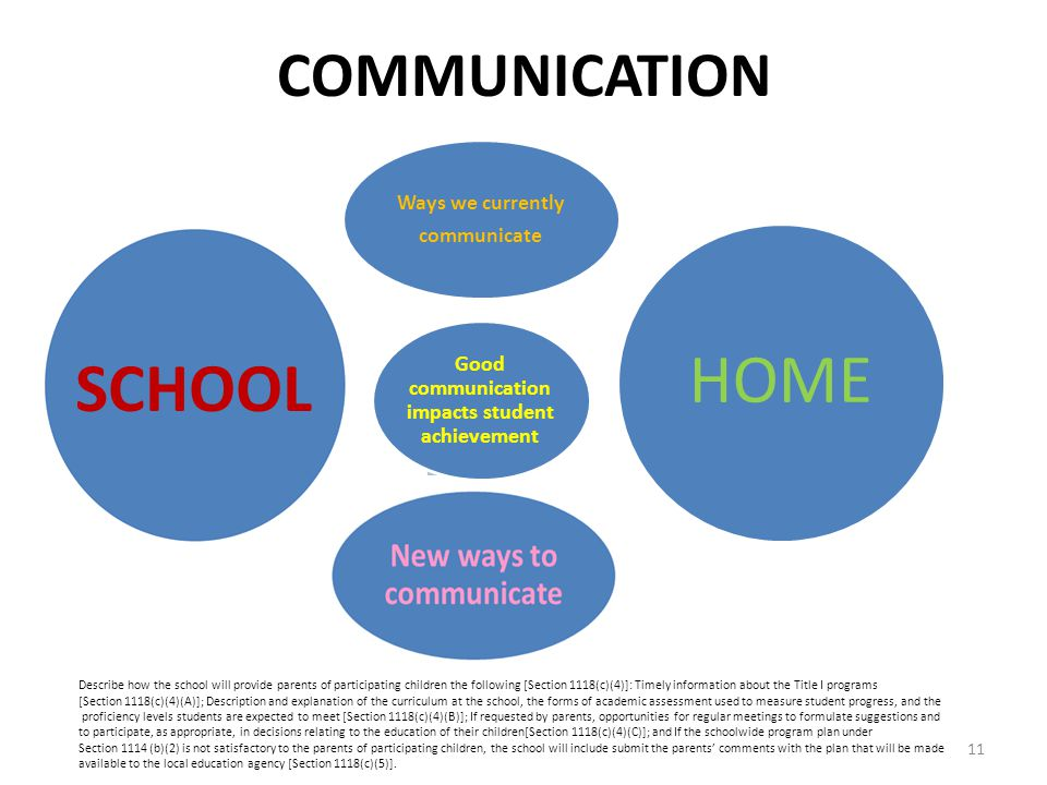 COMMUNICATION Ways we currently communicate Good communication impacts student achievement HOME SCHOOL Describe how the school will provide parents of participating children the following [Section 1118(c)(4)]: Timely information about the Title I programs [Section 1118(c)(4)(A)]; Description and explanation of the curriculum at the school, the forms of academic assessment used to measure student progress, and the proficiency levels students are expected to meet [Section 1118(c)(4)(B)]; If requested by parents, opportunities for regular meetings to formulate suggestions and to participate, as appropriate, in decisions relating to the education of their children[Section 1118(c)(4)(C)]; and If the schoolwide program plan under Section 1114 (b)(2) is not satisfactory to the parents of participating children, the school will include submit the parents' comments with the plan that will be made available to the local education agency [Section 1118(c)(5)].