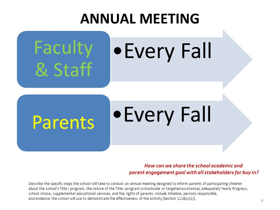 ANNUAL MEETING Every Fall Faculty & Staff Every Fall Parents Describe the specific steps the school will take to conduct an annual meeting designed to inform parents of participating children about the school's Title I program, the nature of the Title I program (schoolwide or targeted assistance), Adequately Yearly Progress, school choice, supplemental educational services, and the rights of parents.
