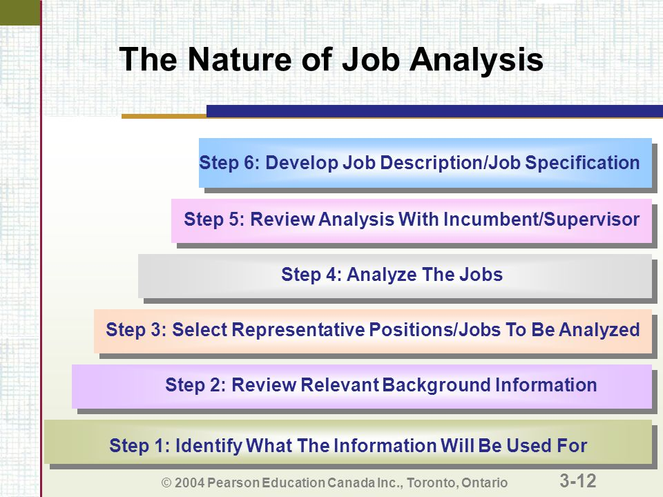 © 2004 Pearson Education Canada Inc., Toronto, Ontario 3-12 The Nature of Job Analysis Step 3: Select Representative Positions/Jobs To Be Analyzed Step 2: Review Relevant Background Information Step 1: Identify What The Information Will Be Used For Step 4: Analyze The Jobs Step 5: Review Analysis With Incumbent/Supervisor Step 6: Develop Job Description/Job Specification