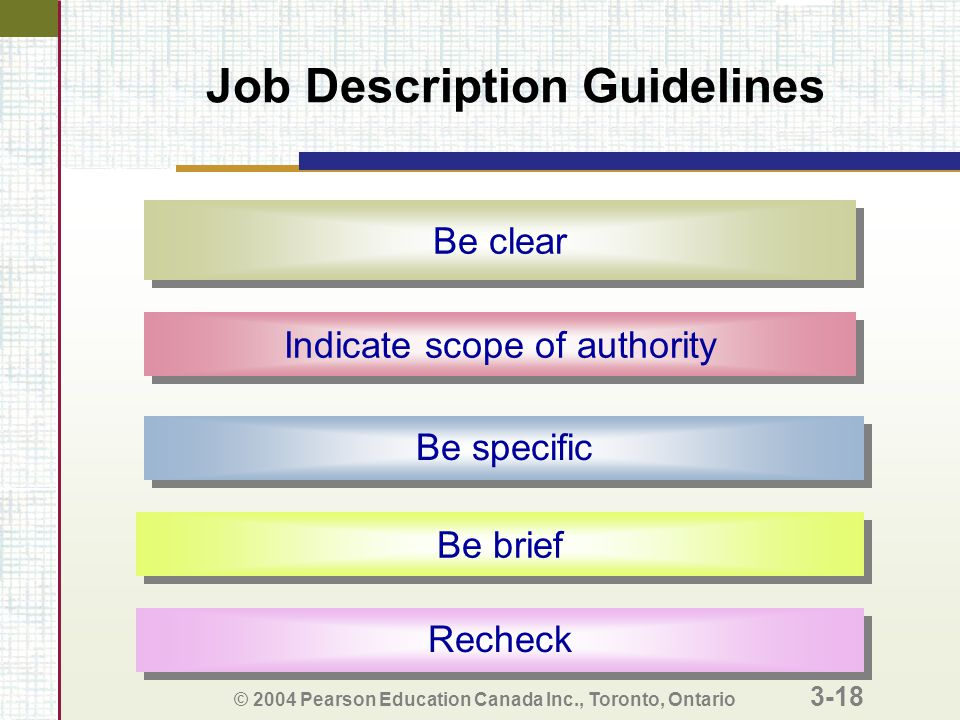 © 2004 Pearson Education Canada Inc., Toronto, Ontario 3-18 Job Description Guidelines Be specific Be clear Indicate scope of authority Be brief Recheck