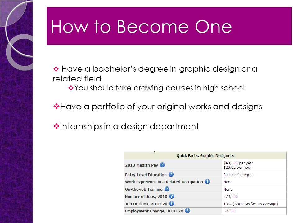 How to Become One  Have a bachelor's degree in graphic design or a related field  You should take drawing courses in high school  Have a portfolio of your original works and designs  Internships in a design department
