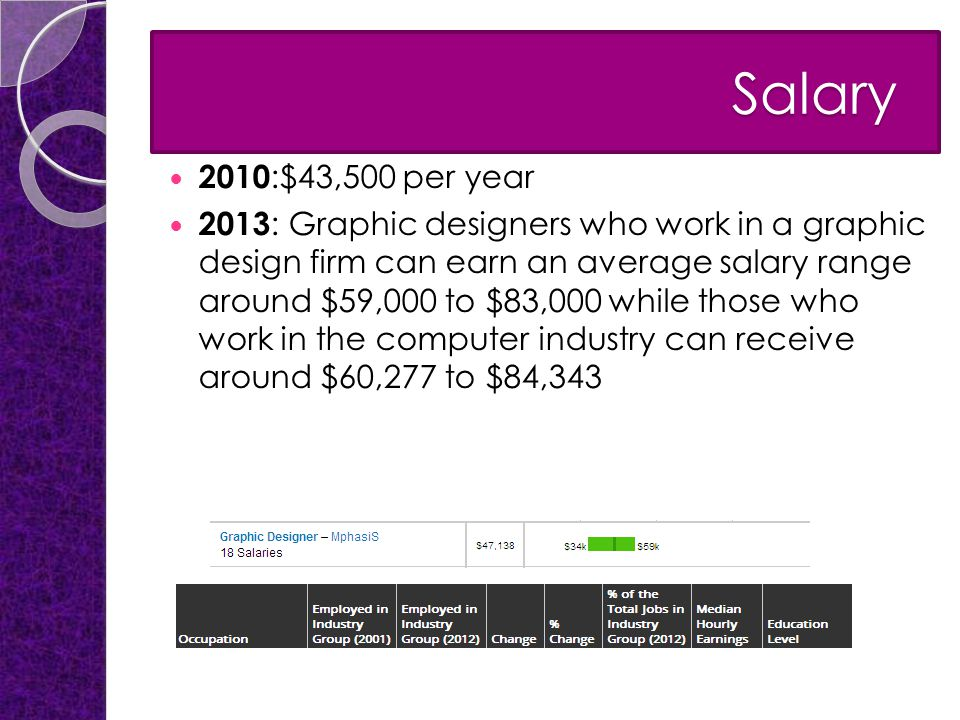 Salary Salary 2010 :$43,500 per year 2013 : Graphic designers who work in a graphic design firm can earn an average salary range around $59,000 to $83,000 while those who work in the computer industry can receive around $60,277 to $84,343