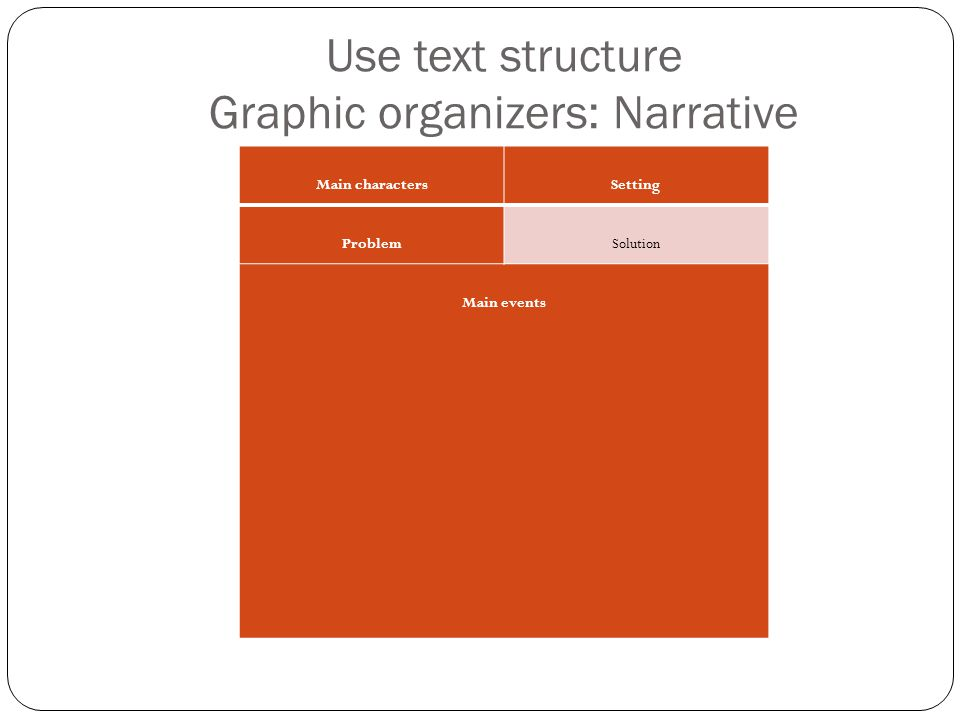 Use text structure Graphic organizers: Narrative Main charactersSetting ProblemSolution Main events