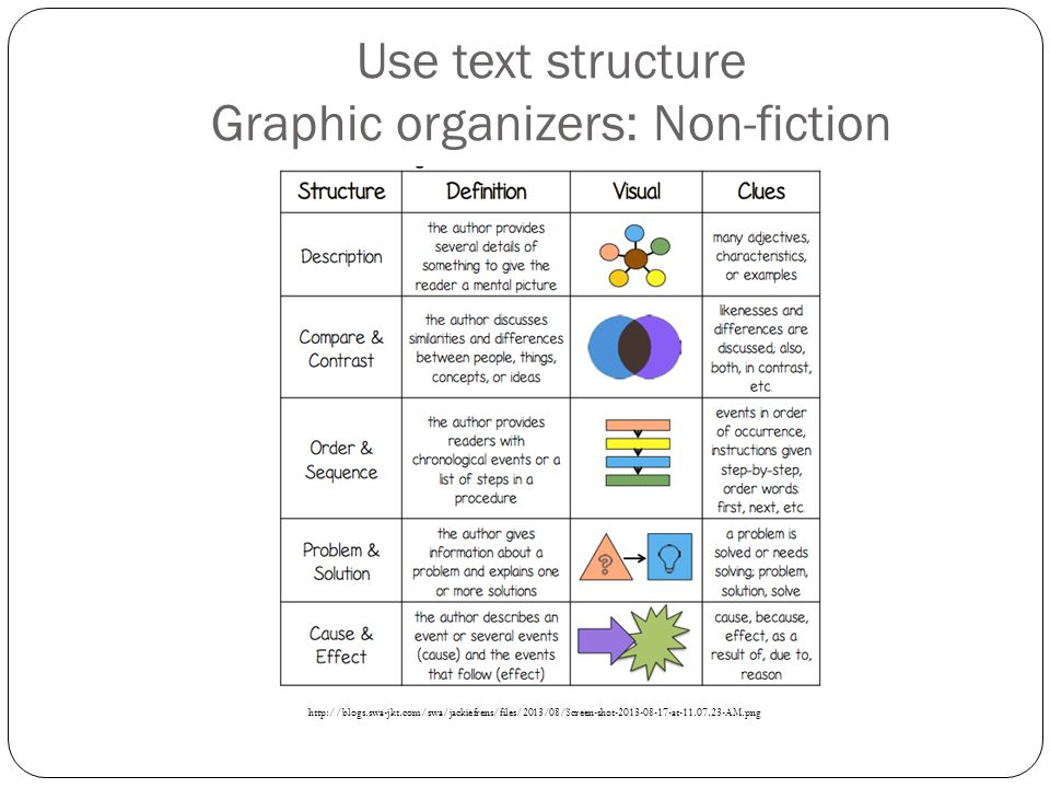 Use text structure Graphic organizers: Non-fiction