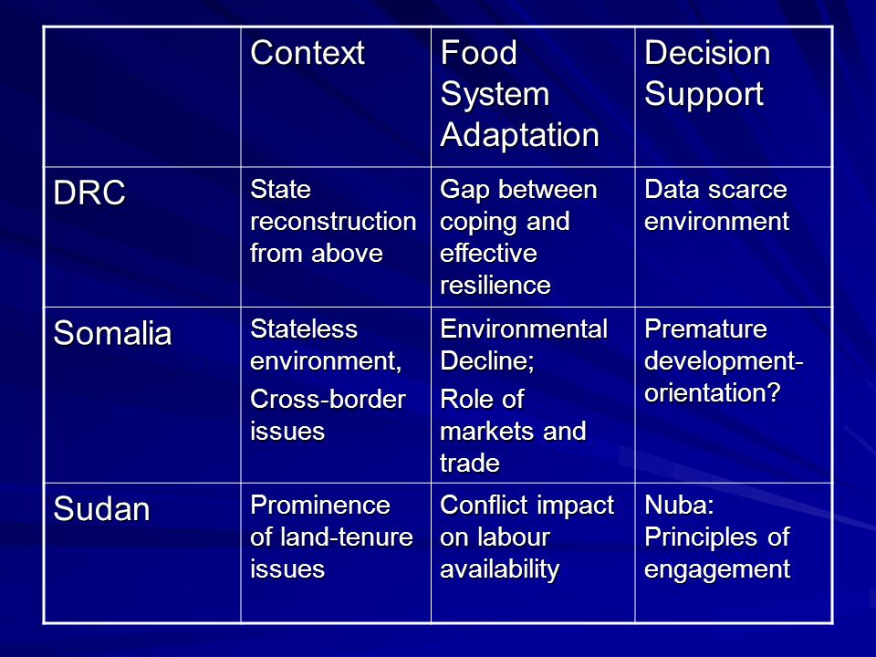 Context Food System Adaptation Decision Support DRC State reconstruction from above Gap between coping and effective resilience Data scarce environment Somalia Stateless environment, Cross-border issues Environmental Decline; Role of markets and trade Premature development- orientation.