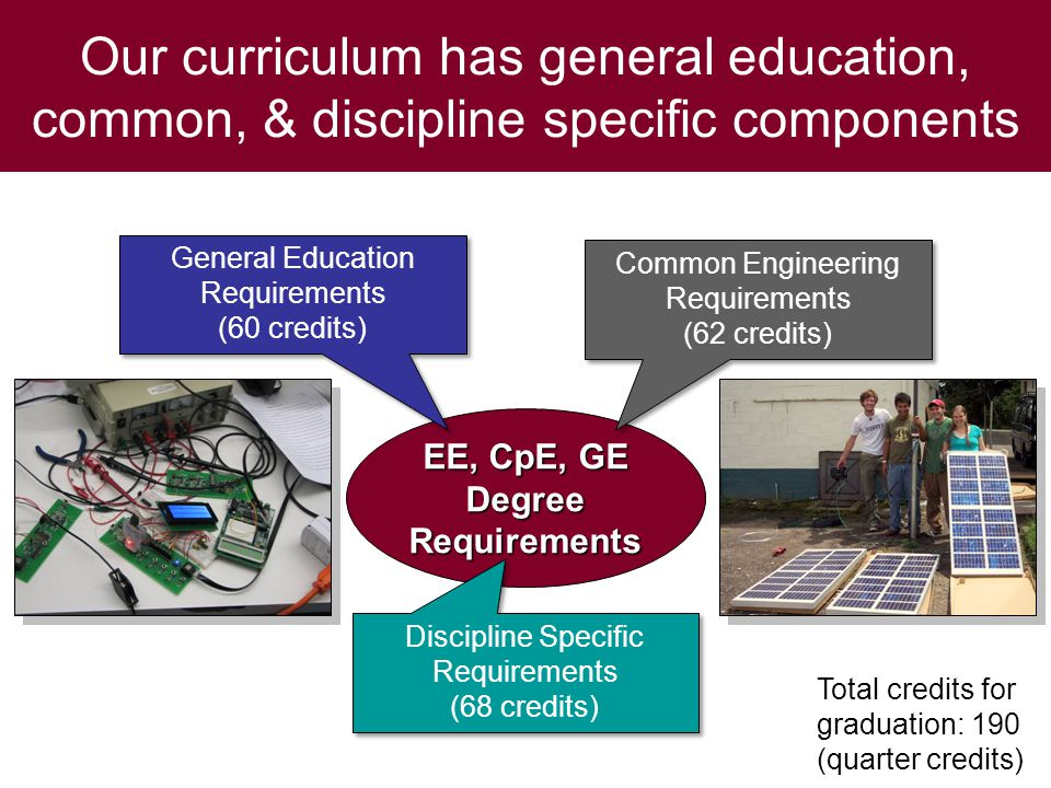 Our curriculum has general education, common, & discipline specific components EE, CpE, GE Degree Requirements Common Engineering Requirements (62 credits) Common Engineering Requirements (62 credits) Discipline Specific Requirements (68 credits) Discipline Specific Requirements (68 credits) General Education Requirements (60 credits) General Education Requirements (60 credits) Total credits for graduation: 190 (quarter credits)