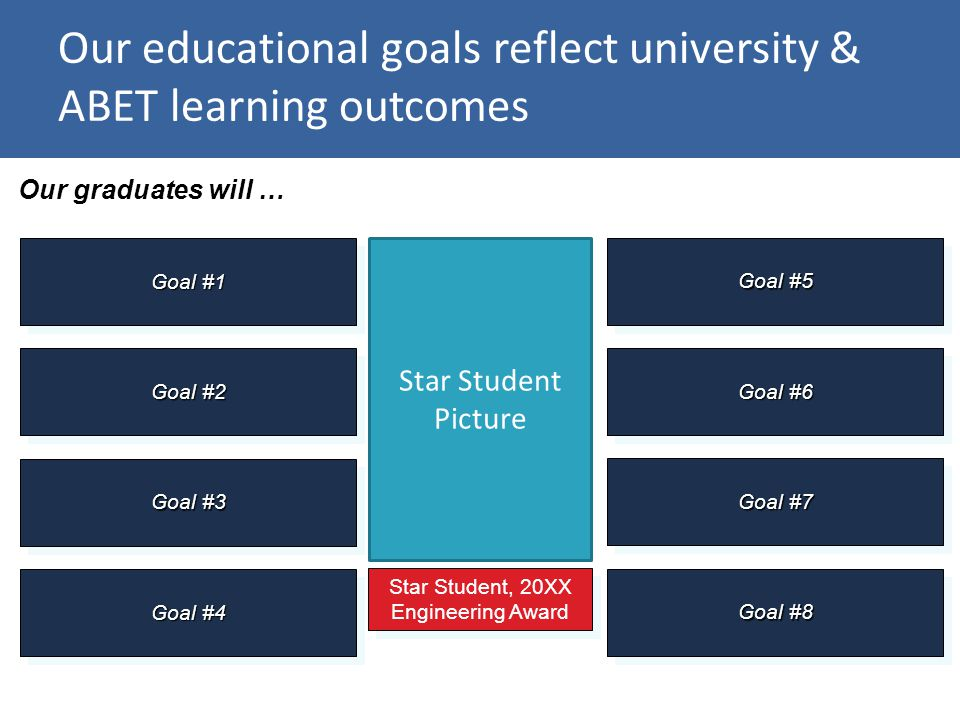 Our educational goals reflect university & ABET learning outcomes Our graduates will … Goal #1 Star Student, 20XX Engineering Award Goal #2 Goal #3 Goal #4 Goal #5 Goal #6 Goal #7 Goal #8 Star Student Picture