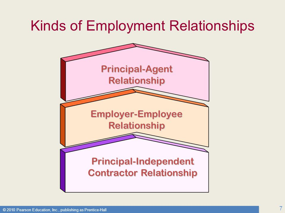 © 2010 Pearson Education, Inc., publishing as Prentice-Hall 7 Kinds of Employment Relationships Employer-Employee Relationship Principal-Agent Relationship Principal-Independent Contractor Relationship