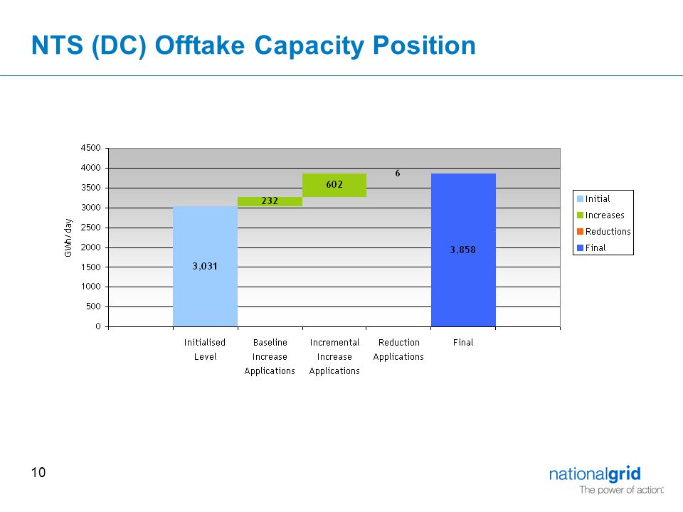 10 NTS (DC) Offtake Capacity Position