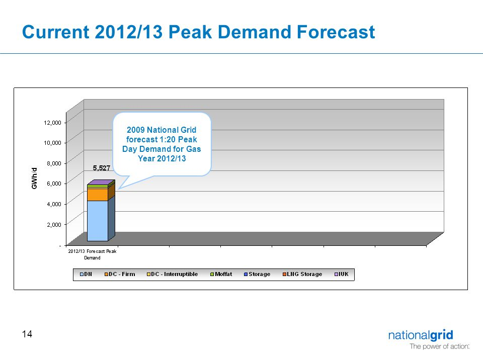 14 Current 2012/13 Peak Demand Forecast 2009 National Grid forecast 1:20 Peak Day Demand for Gas Year 2012/13