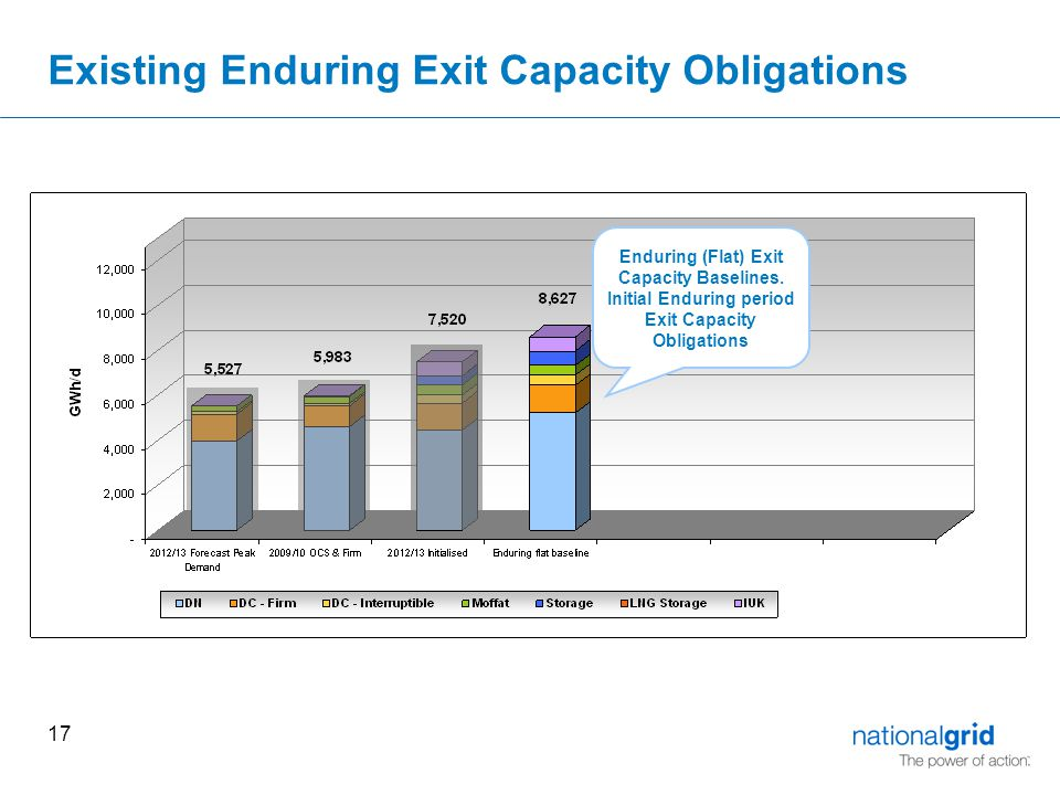 17 Existing Enduring Exit Capacity Obligations Enduring (Flat) Exit Capacity Baselines.