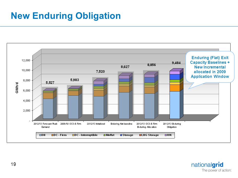 19 New Enduring Obligation Enduring (Flat) Exit Capacity Baselines + New Incremental allocated in 2009 Application Window