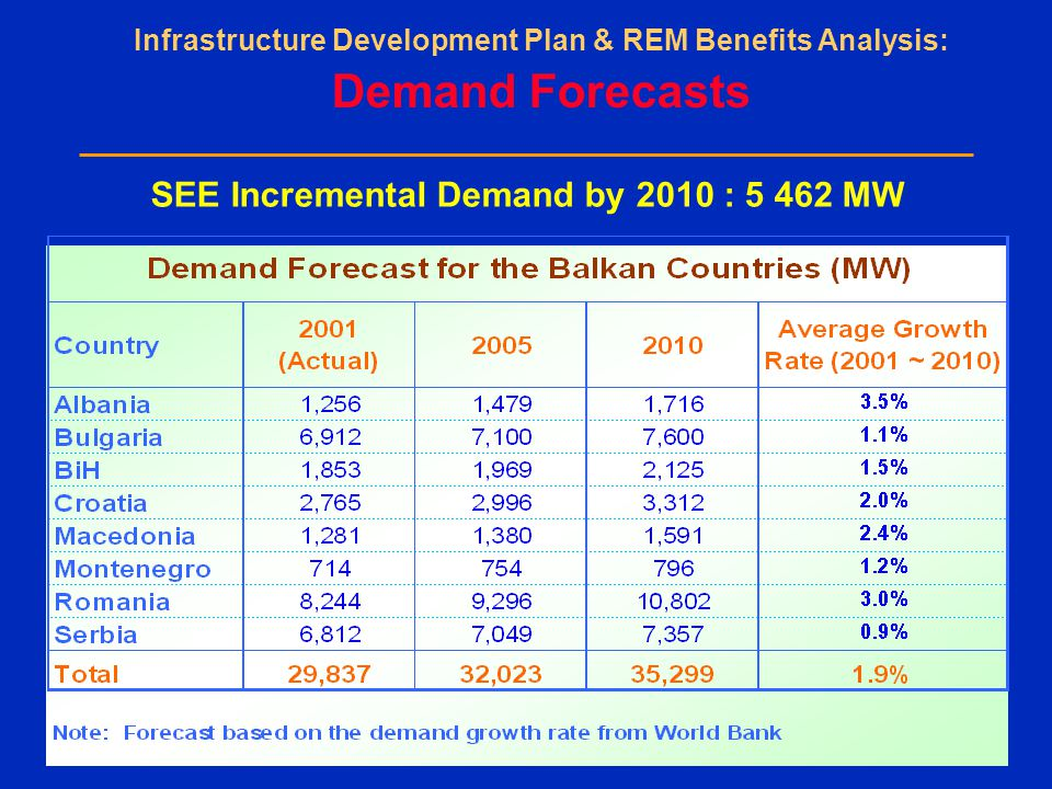 SEE Incremental Demand by 2010 : MW Infrastructure Development Plan & REM Benefits Analysis: Demand Forecasts