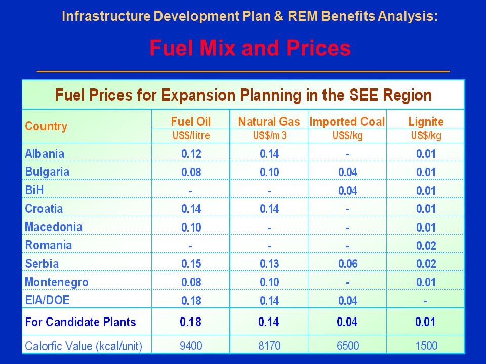 Infrastructure Development Plan & REM Benefits Analysis: Fuel Mix and Prices