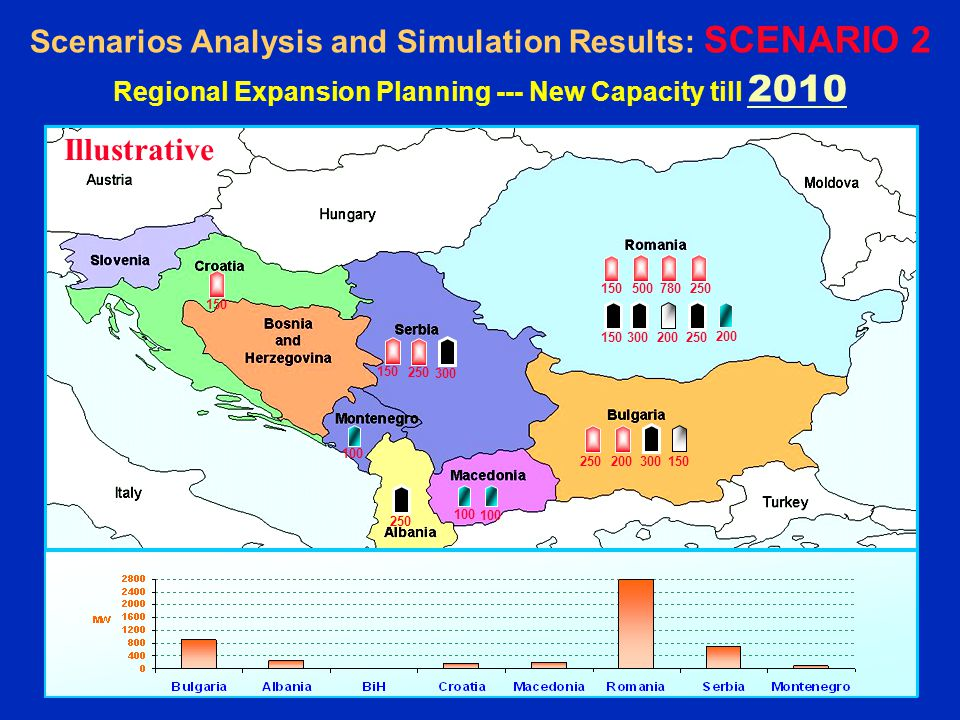 Greece Scenarios Analysis and Simulation Results: SCENARIO 2 Regional Expansion Planning --- New Capacity till Illustrative
