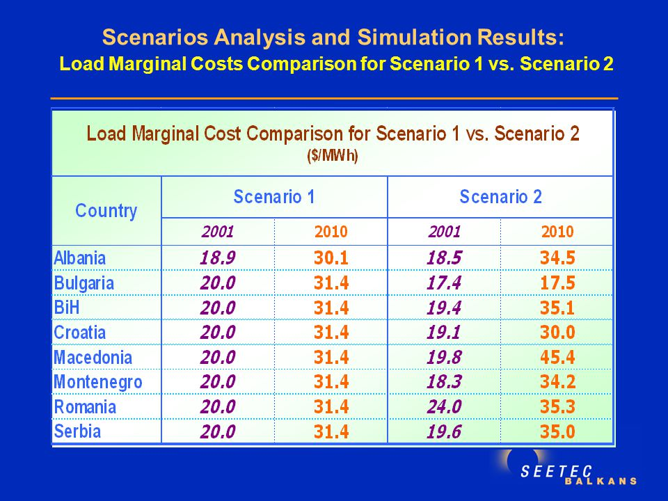 Scenarios Analysis and Simulation Results: Load Marginal Costs Comparison for Scenario 1 vs.