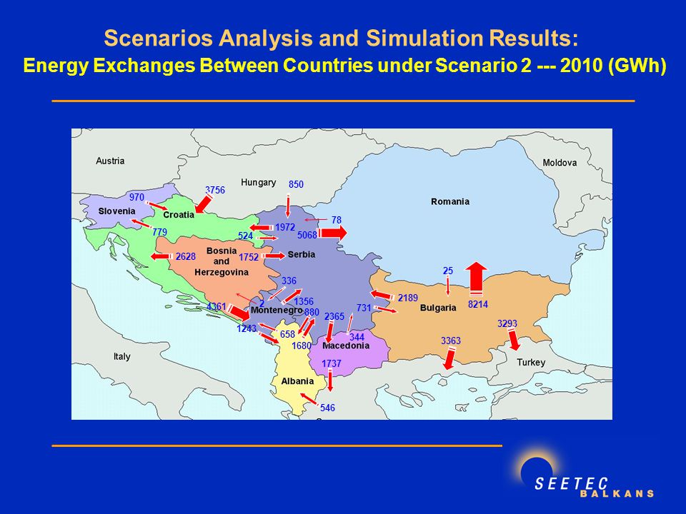 Scenarios Analysis and Simulation Results: Energy Exchanges Between Countries under Scenario (GWh)