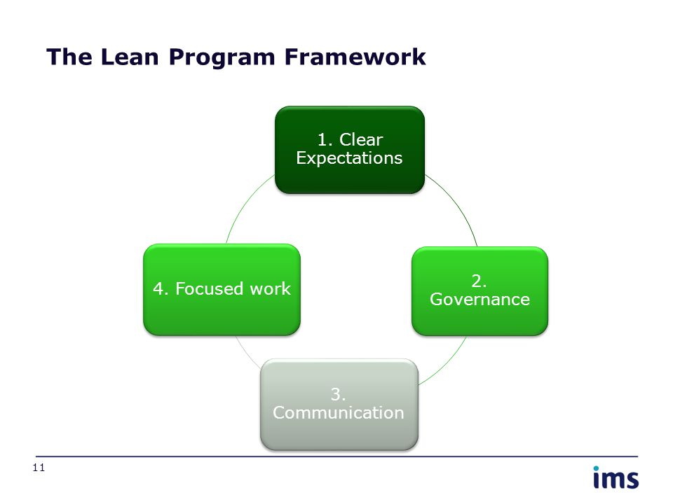 11 The Lean Program Framework 1. Clear Expectations 2. Governance 3. Communication 4. Focused work