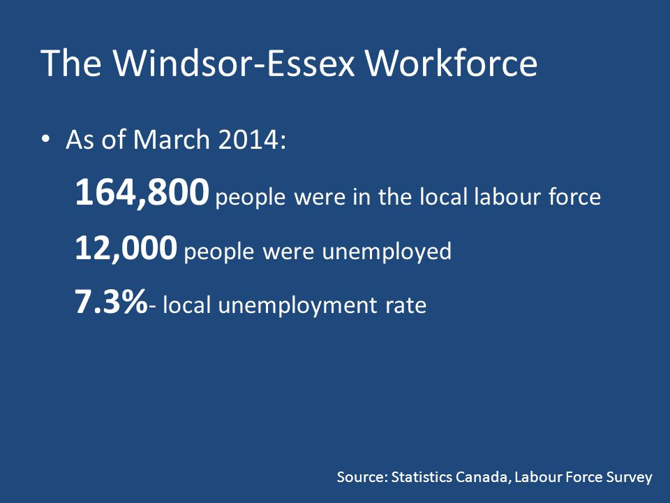 The Windsor-Essex Workforce As of March 2014: 164,800 people were in the local labour force 12,000 people were unemployed 7.3% - local unemployment rate Source: Statistics Canada, Labour Force Survey