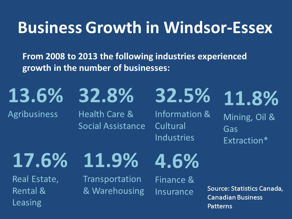 Business Growth in Windsor-Essex From 2008 to 2013 the following industries experienced growth in the number of businesses: 32.8% Health Care & Social Assistance 32.5% Information & Cultural Industries 11.8% Mining, Oil & Gas Extraction* 13.6% Agribusiness 17.6% Real Estate, Rental & Leasing 11.9% Transportation & Warehousing 4.6% Finance & Insurance Source: Statistics Canada, Canadian Business Patterns