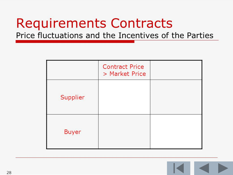 George Mason School Of Law Contracts I XvRequirements Contracts