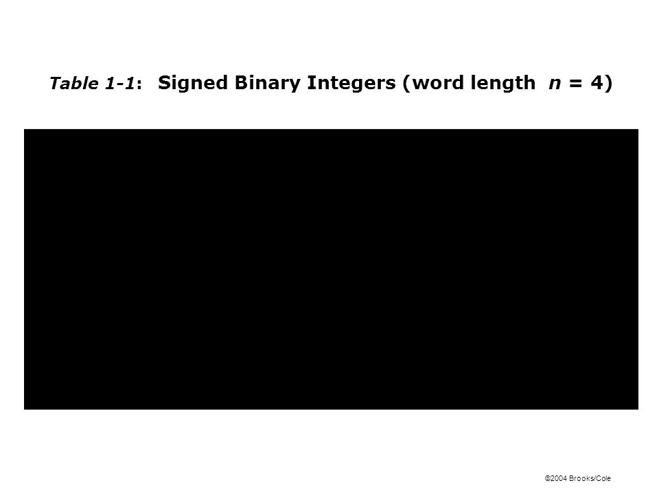 ©2004 Brooks/Cole Table 1-1: Signed Binary Integers (word length n = 4)