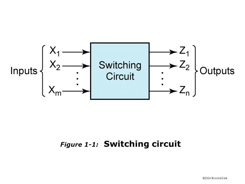 ©2004 Brooks/Cole Figure 1-1: Switching circuit