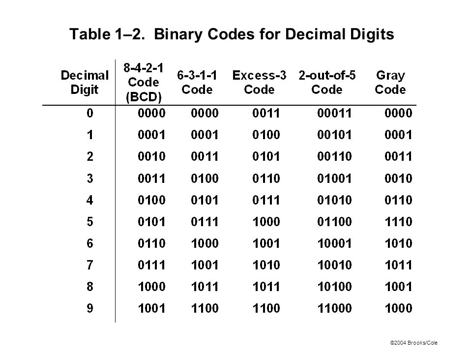 ©2004 Brooks/Cole Table 1–2. Binary Codes for Decimal Digits