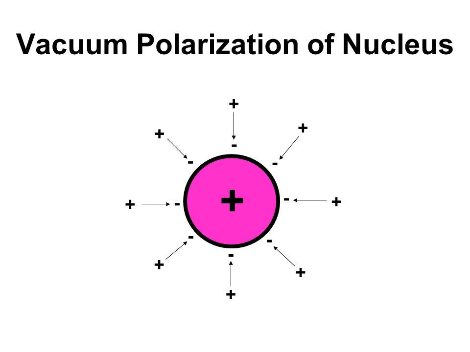 Vacuum Polarization of Nucleus + - - - - - - - - + + + + + + + +