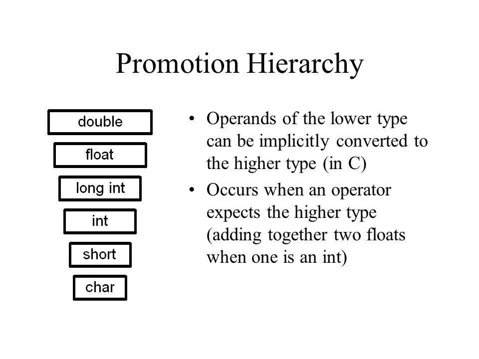 Promotion Hierarchy Operands of the lower type can be implicitly converted to the higher type (in C) Occurs when an operator expects the higher type (adding together two floats when one is an int)