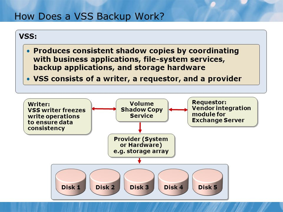 How Does a VSS Backup Work.