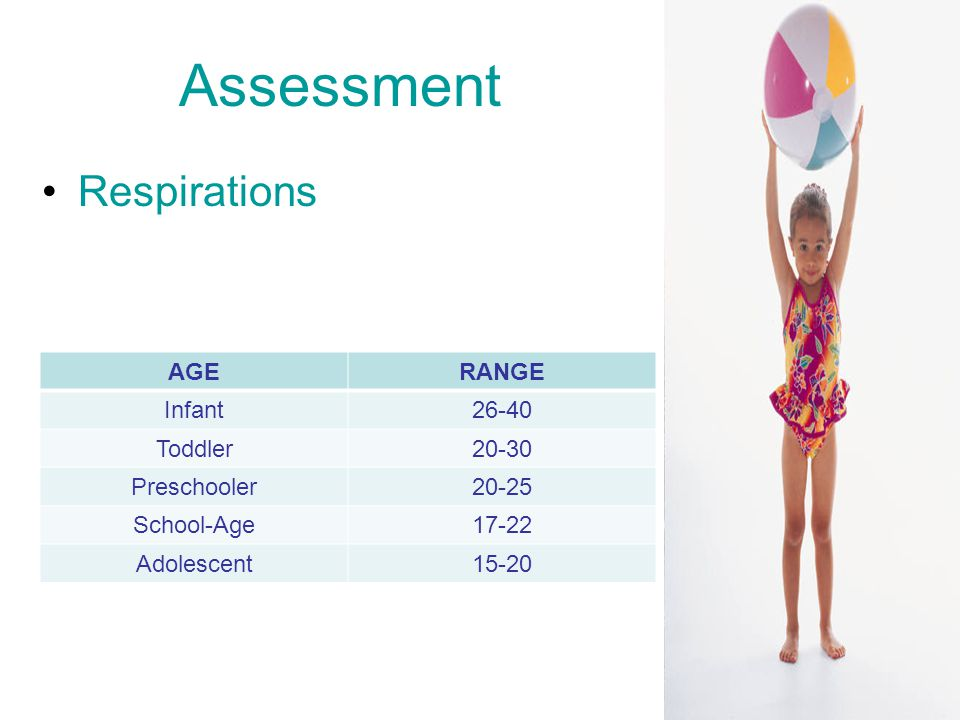 Assessment Respirations AGERANGE Infant26-40 Toddler20-30 Preschooler20-25 School-Age17-22 Adolescent15-20