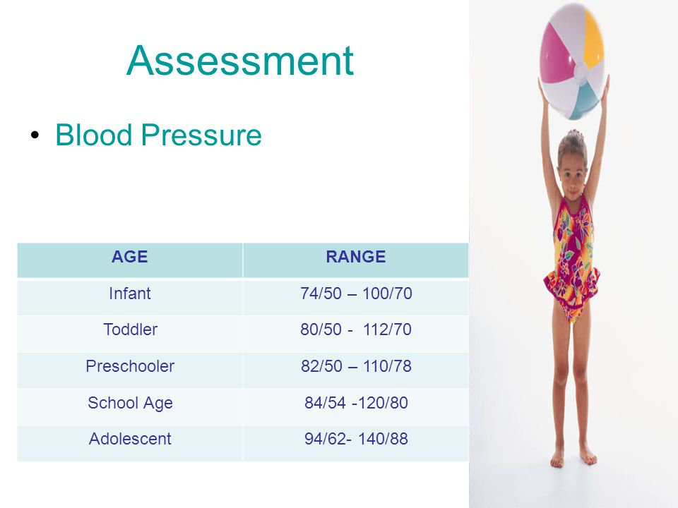 Assessment Blood Pressure AGERANGE Infant74/50 – 100/70 Toddler80/ /70 Preschooler82/50 – 110/78 School Age84/ /80 Adolescent94/ /88