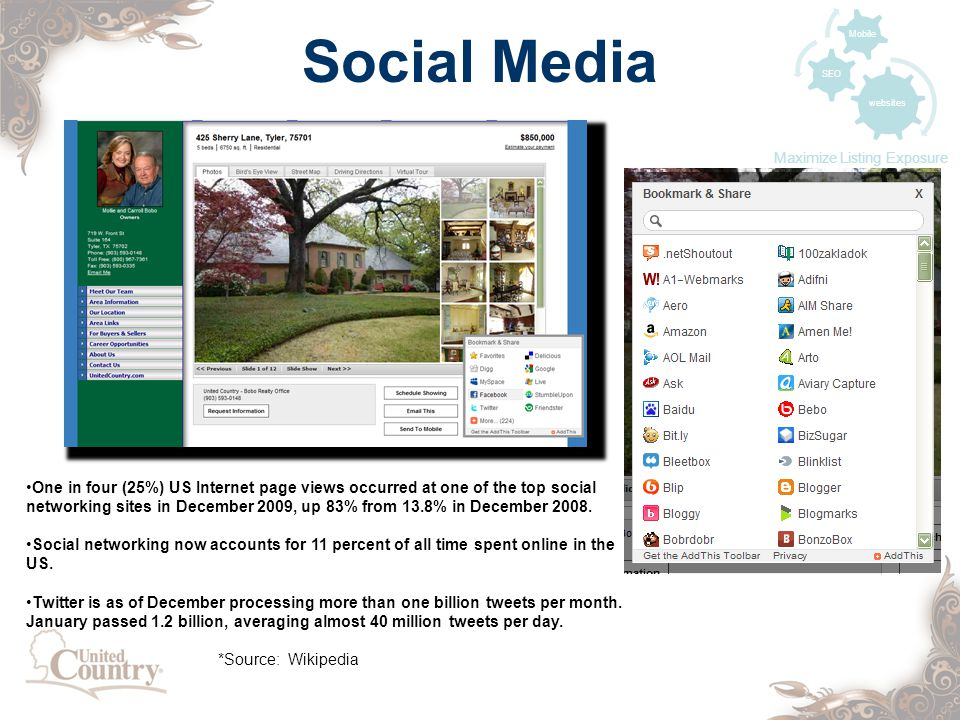 Social Media websites SEO Mobile Maximize Listing Exposure One in four (25%) US Internet page views occurred at one of the top social networking sites in December 2009, up 83% from 13.8% in December 2008.