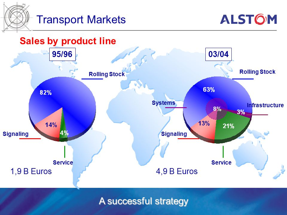Transport Markets Sales by product line Service Signaling 95/96 Rolling Stock 03/04 Rolling Stock Service Signaling A successful strategy 8% Systems Infrastructure 4,9 B Euros1,9 B Euros